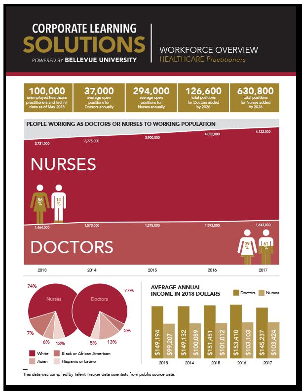 Workforce Overview - Healthcare Practitioner