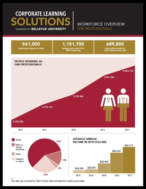 Workforce Overview - QSR