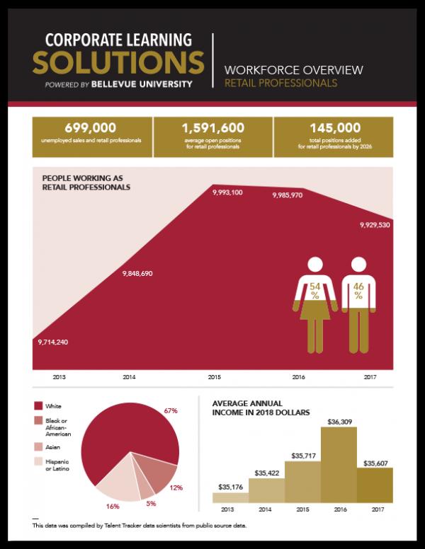 Workforce Overview - Retail