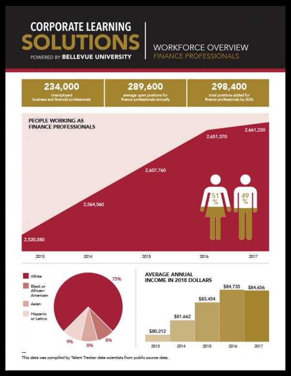 Workforce Overview - Finance