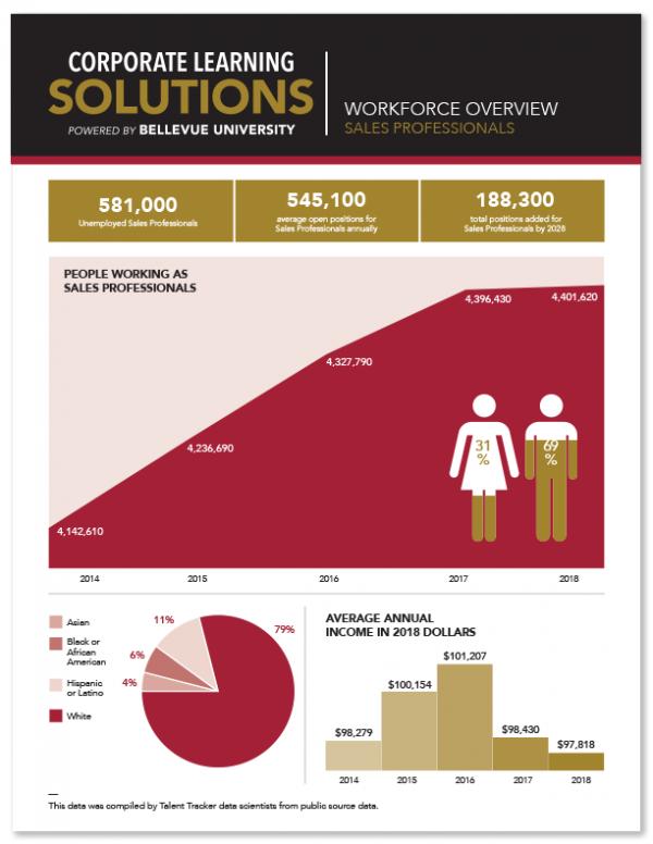 Workforce Overview - Sales