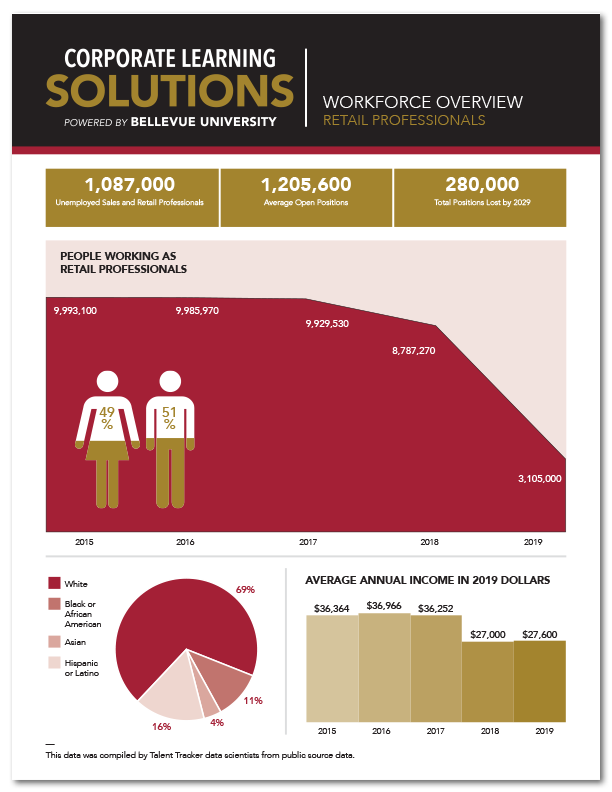 Workforce Overview - Retail (2020)